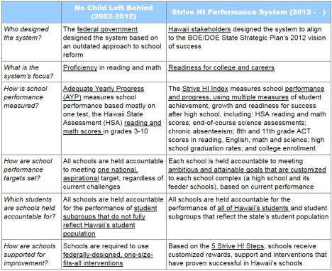 The Strive HI Performance System is a culmination of work by Hawaii educators, parents, community groups, and higher education. It replaces NCLB's most ineffective and outdated components with meaningful benchmarks aligned with goals of the HIDOE/Board of Education State Strategic Plan. Click to enlarge.