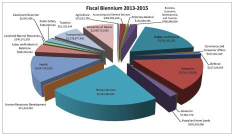 2013 fiscal biennium