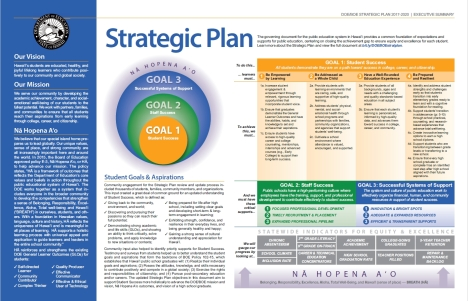 Hawaii DOE/BOE Strategic Plan 2017-2020 Summary